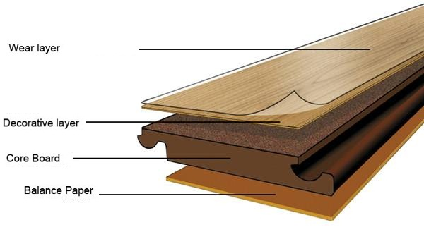 Advantages And Disadvantages Of, What Are The Disadvantages Of Laminate Flooring
